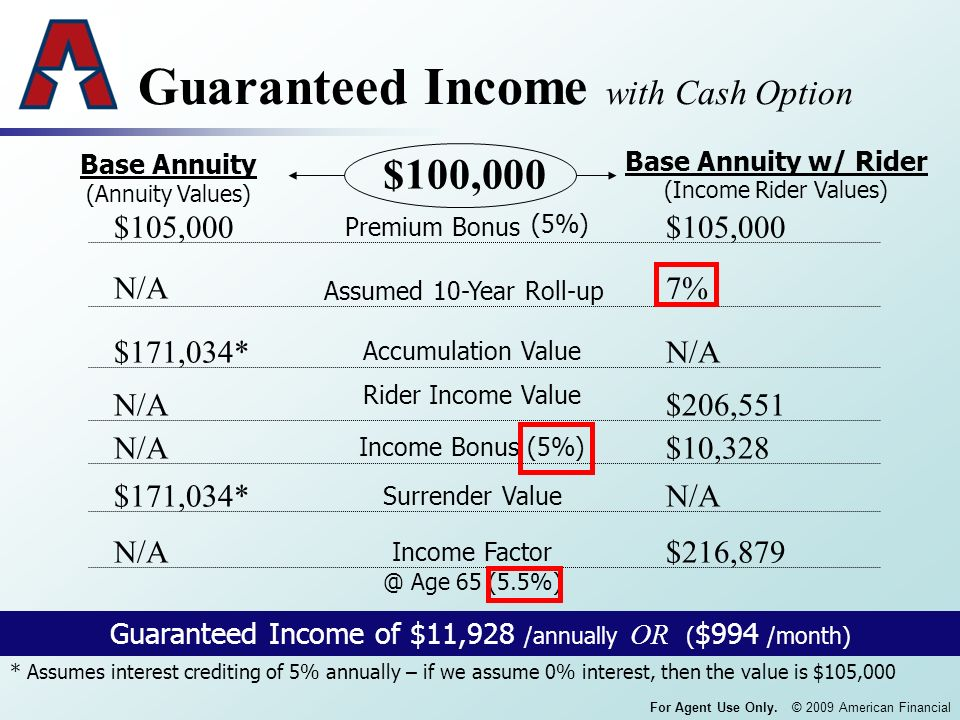 For Agent Use Only. © 2009 American Financial Guaranteed Income with Cash Option Base Annuity $100,000 Base Annuity w/ Rider Premium Bonus Assumed 10-