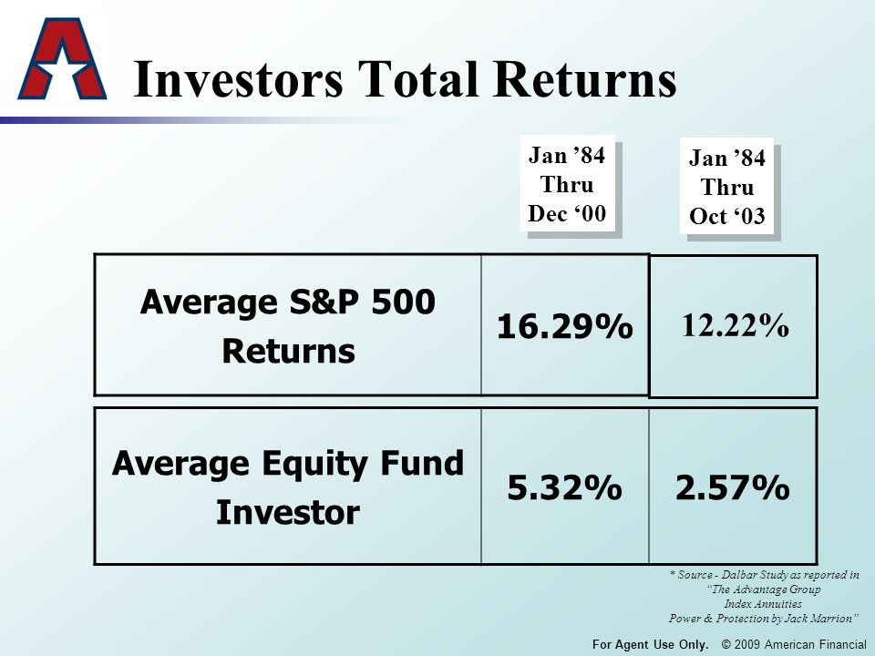 For Agent Use Only. © 2009 American Financial Investors Total Returns Average S&P 500 Returns 16.29% Jan 84 Thru Dec 00 Jan 84 Thru Dec 00 Jan 84 Thru