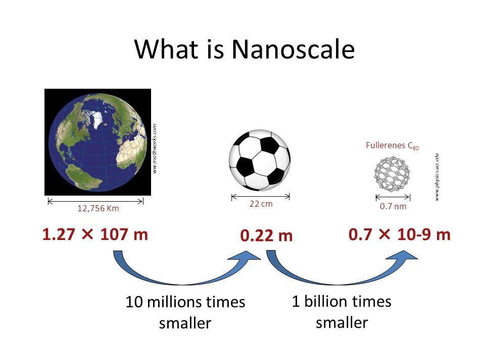 What is Nanoscale 1.27 × 107 m ww.mathworks.com 0.22 m 0.7 × 10-9 m Fullerenes C 60 12,756 Km 22 cm 0.7 nm 10 millions times smaller 1 billion times s