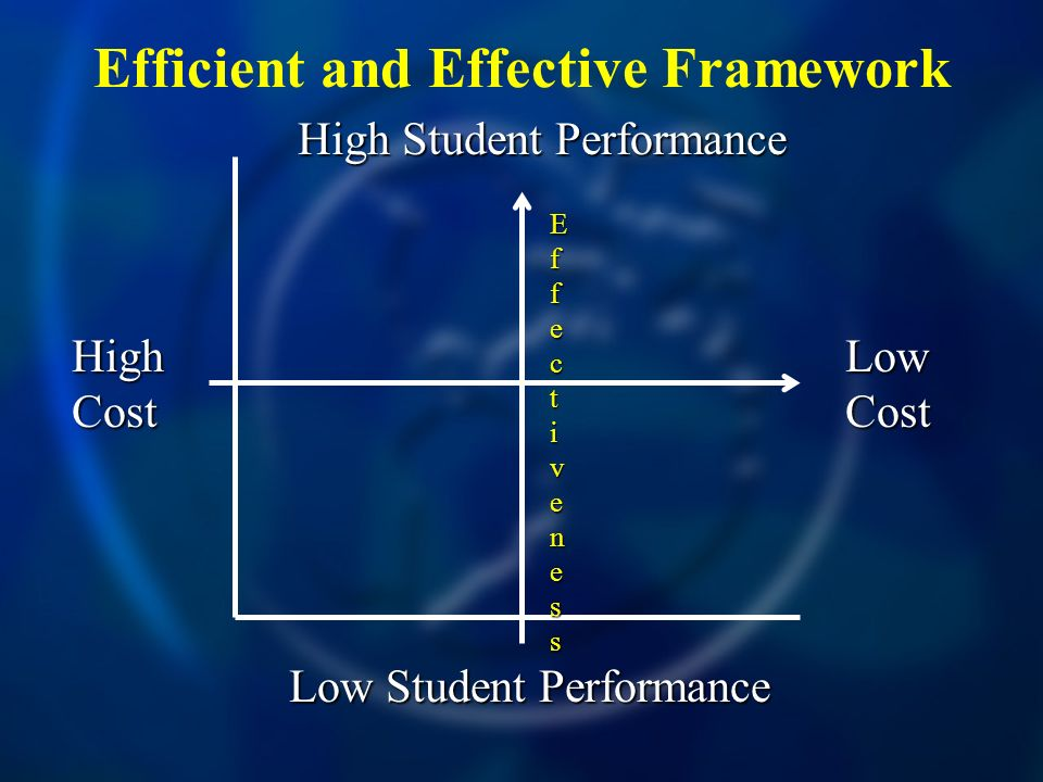 Efficient and Effective Framework High Cost Low Cost High Student Performance Low Student Performance EfEffecfecttivenessivenessEfEffecfecttivenessivenesst