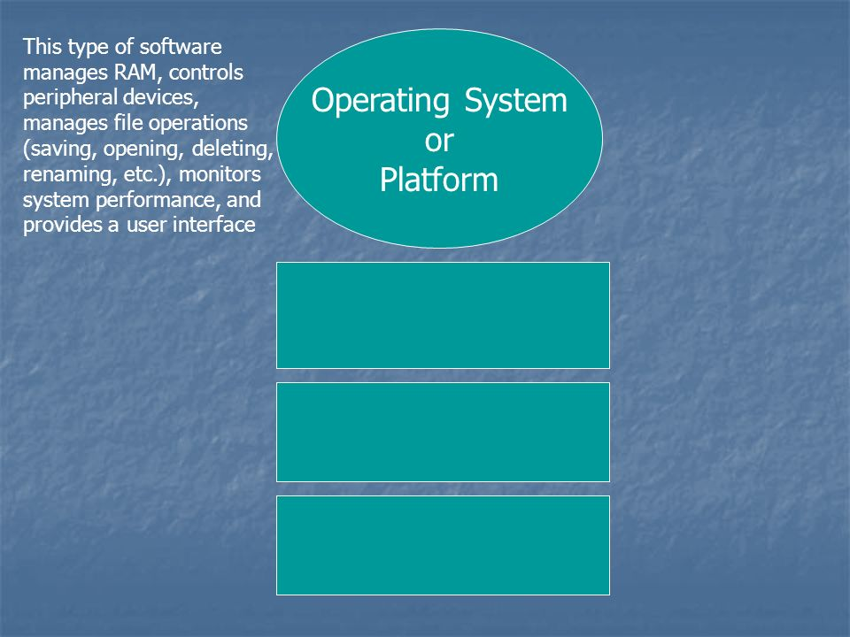 Operating System or Platform This type of software manages RAM, controls peripheral devices, manages file operations (saving, opening, deleting, renaming, etc.), monitors system performance, and provides a user interface DOS & Windows DOS is a command-line interface OS.