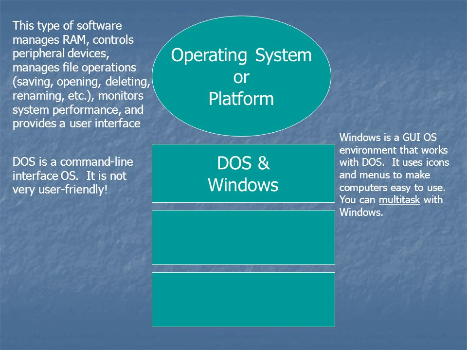 Operating System or Platform This type of software manages RAM, controls peripheral devices, manages file operations (saving, opening, deleting, renaming, etc.), monitors system performance, and provides a user interface DOS & Windows Macintosh DOS is a command-line interface OS.