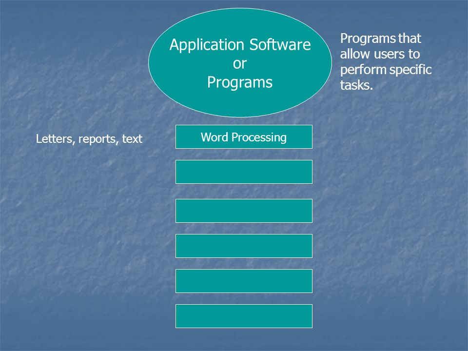 Application Software or Programs Programs that allow users to perform specific tasks. Word Processing Letters, reports, text