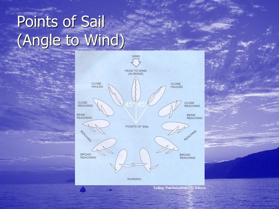 Points of Sail (Angle to Wind) 45° Sailing Fundamentals – G Jobson