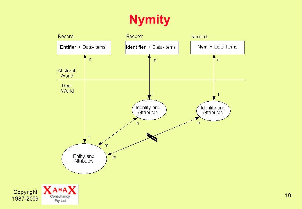 Copyright 1987-2009 10 Nymity