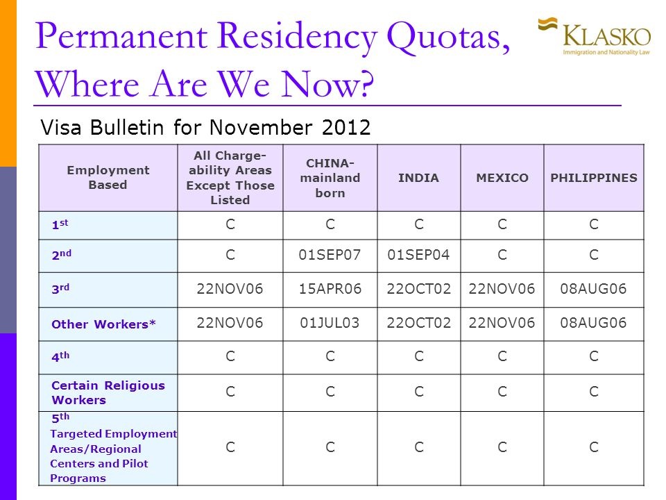 Permanent Residency Quotas, Where Are We Now.