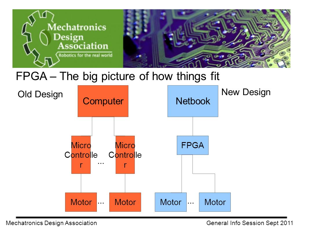 FPGA – The big picture of how things fit Mechatronics Design Association General Info Session Sept 2011 Old Design New Design Computer Micro Controlle