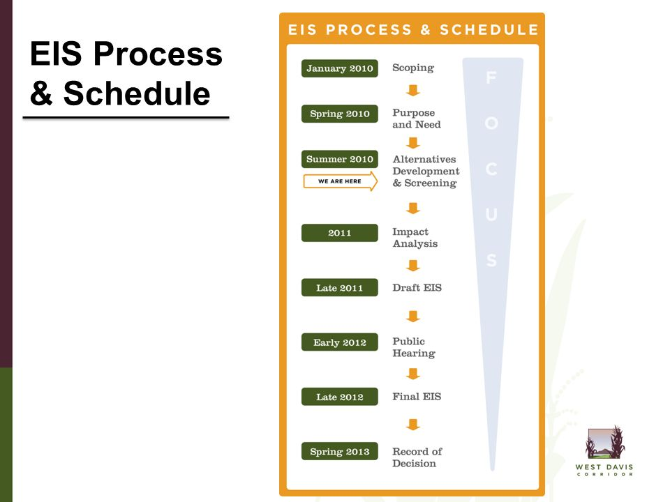 EIS Process & Schedule