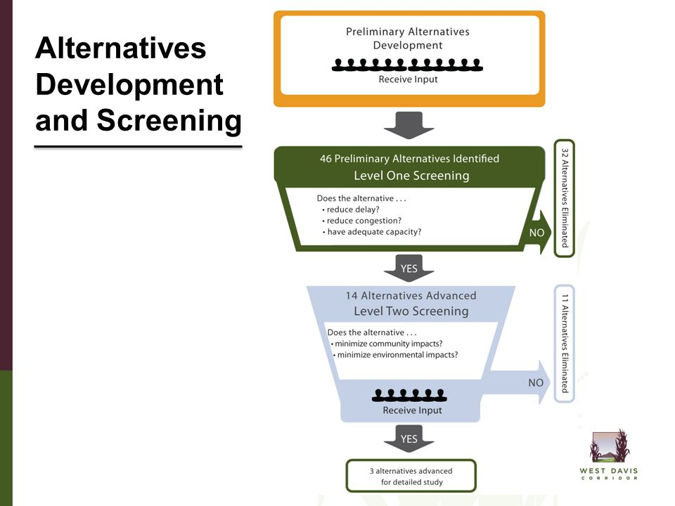 Alternatives Development and Screening