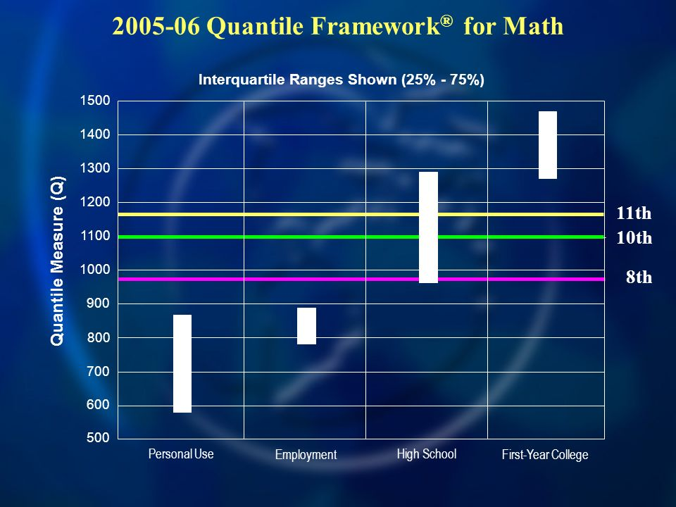 500 600 700 900 1000 800 Quantile Measure (Q) Personal Use Employment High School First-Year College 1200 1100 1300 1500 1400 Interquartile Ranges Sho