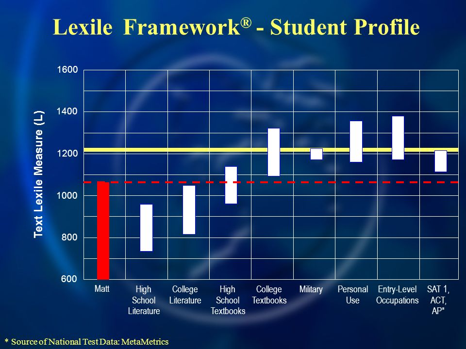 Lexile Framework ® - Student Profile Text Lexile Measure (L) High School Literature College Literature High School Textbooks College Textbooks Military Personal Use Entry-Level Occupations SAT 1, ACT, AP* * Source of National Test Data: MetaMetrics Matt
