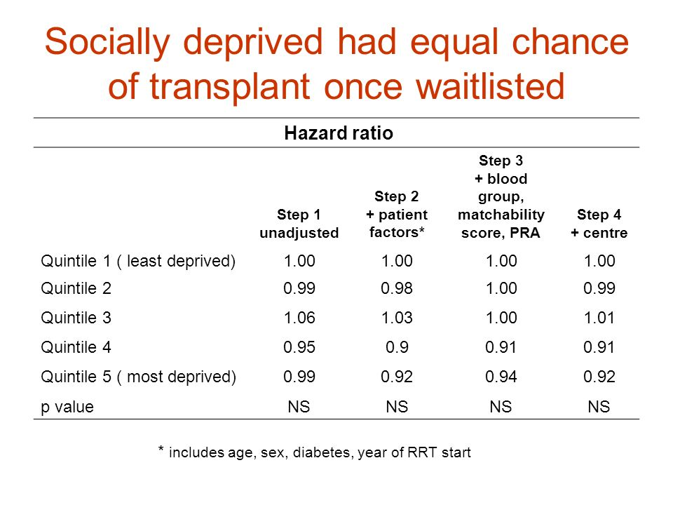 Socially deprived had equal chance of transplant once waitlisted * includes age, sex, diabetes, year of RRT start Hazard ratio Step 1 unadjusted Step
