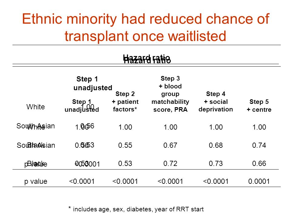 Ethnic minority had reduced chance of transplant once waitlisted Hazard ratio Step 1 unadjusted White1.00 South Asian0.56 Black0.53 p value<0.0001 * i