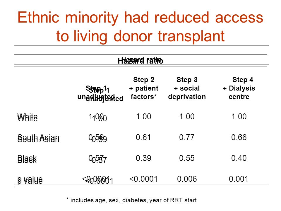 Ethnic minority had reduced access to living donor transplant Hazard ratio Step 1 unadjusted White1.00 South Asian0.59 Black0.57 p value<0.0001 * incl