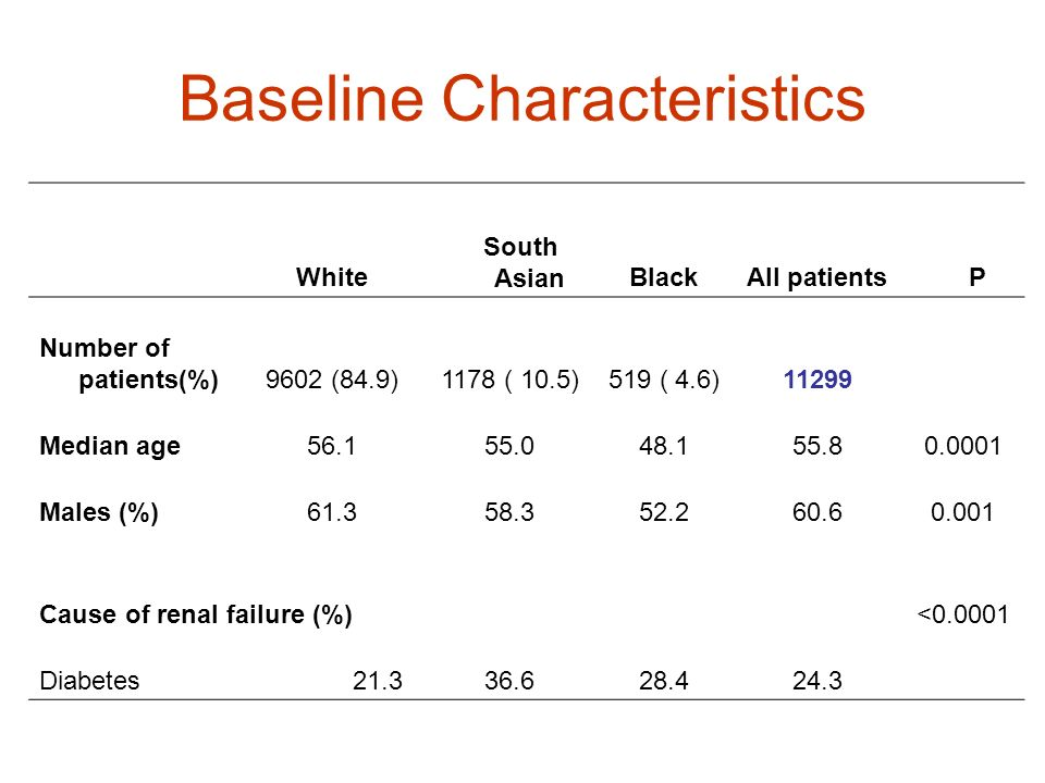 Baseline Characteristics White South AsianBlackAll patients P Number of patients(%)9602 (84.9)1178 ( 10.5)519 ( 4.6)11299 Median age56.155.048.155.80.
