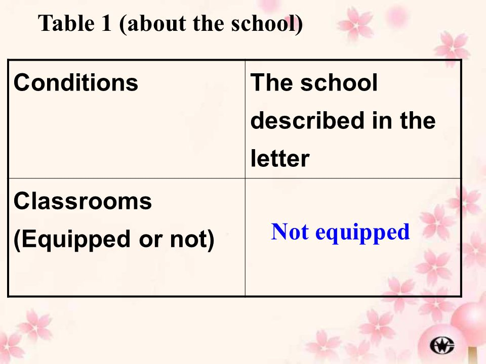 Conditions The school described in the letter Classrooms (Equipped or not) Not equipped Table 1 (about the school)