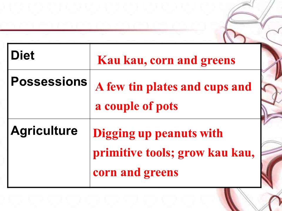 Diet Possessions Agriculture Kau kau, corn and greens A few tin plates and cups and a couple of pots Digging up peanuts with primitive tools; grow kau