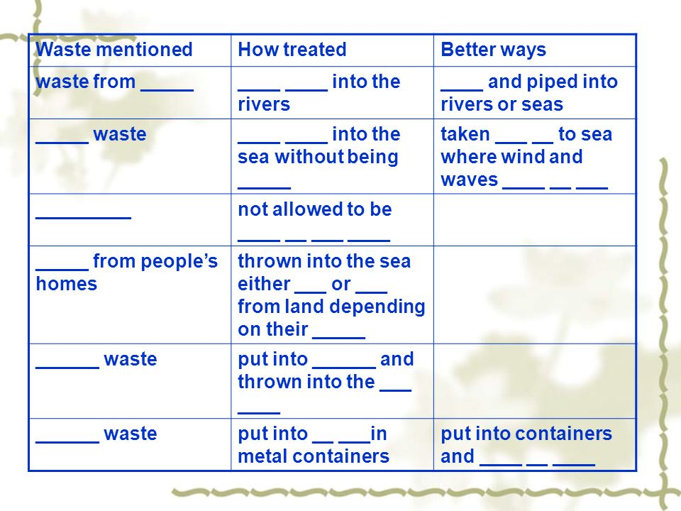 Waste mentionedHow treatedBetter ways waste from _________ ____ into the rivers ____ and piped into rivers or seas _____ waste____ ____ into the sea without being _____ taken ___ __ to sea where wind and waves ____ __ ___ _________not allowed to be ____ __ ___ ____ _____ from peoples homes thrown into the sea either ___ or ___ from land depending on their _____ ______ wasteput into ______ and thrown into the ___ ____ ______ wasteput into __ ___in metal containers put into containers and ____ __ ____