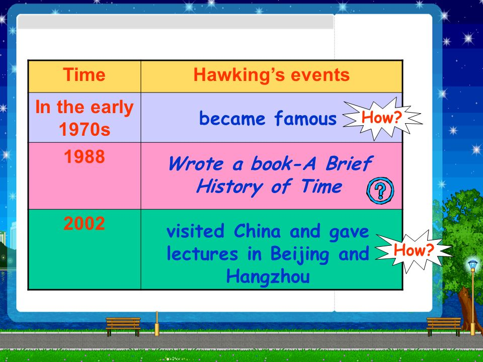 TimeHawkings events In the early 1970s 1988 2002 became famous Wrote a book-A Brief History of Time visited China and gave lectures in Beijing and Hangzhou How