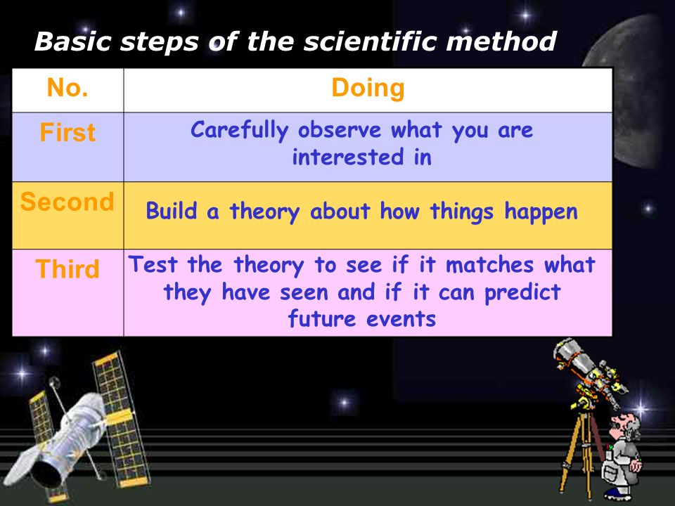 No.Doing First Second Third Carefully observe what you are interested in Build a theory about how things happen Test the theory to see if it matches what they have seen and if it can predict future events Basic steps of the scientific method