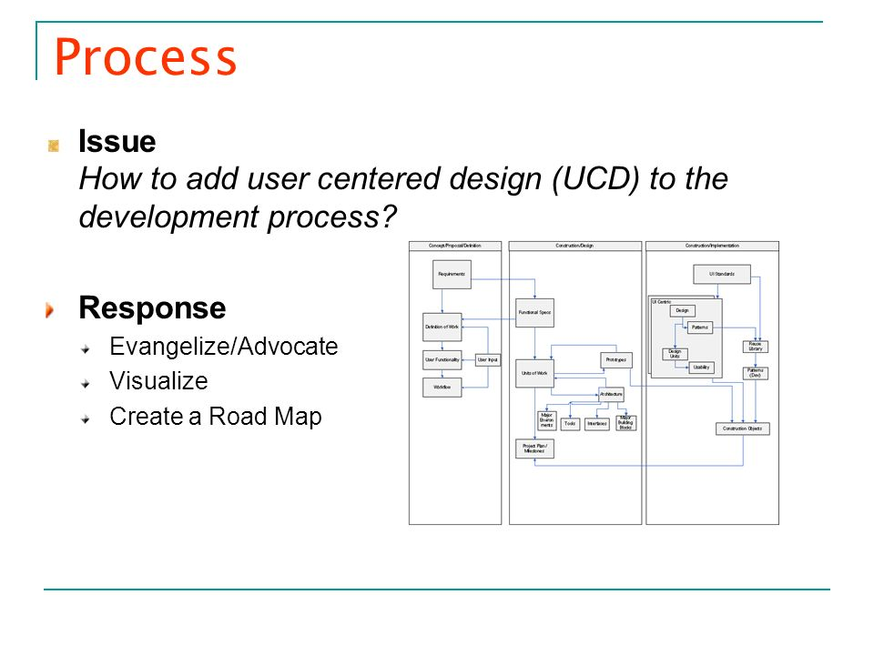 Process Issue How to add user centered design (UCD) to the development process? Response Evangelize/Advocate Visualize Create a Road Map