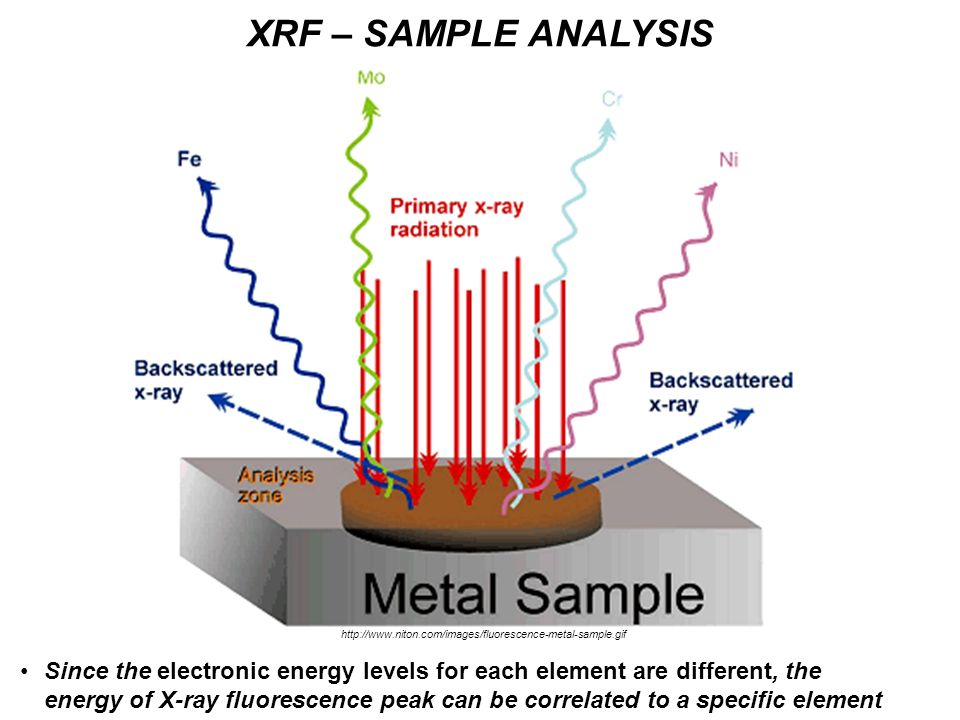 Since the electronic energy levels for each element are different, the energy of X-ray fluorescence peak can be correlated to a specific element XRF –