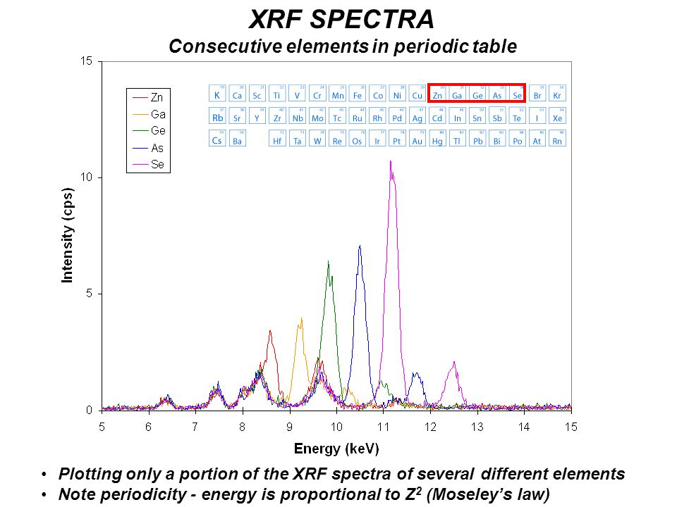 XRF SPECTRA Consecutive elements in periodic table Plotting only a portion of the XRF spectra of several different elements Note periodicity - energy