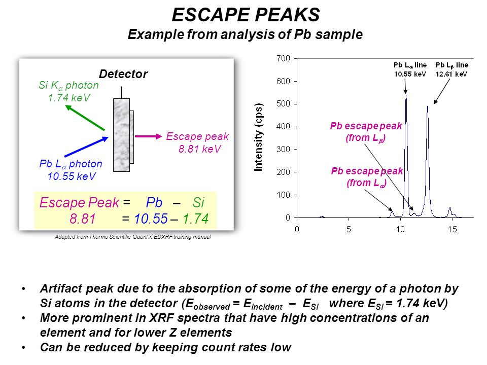 Pb L photon 10.55 keV Escape peak 8.81 keV Si K photon 1.74 keV Escape Peak = Pb – Si 8.81 = 10.55 – 1.74 ESCAPE PEAKS Example from analysis of Pb sam
