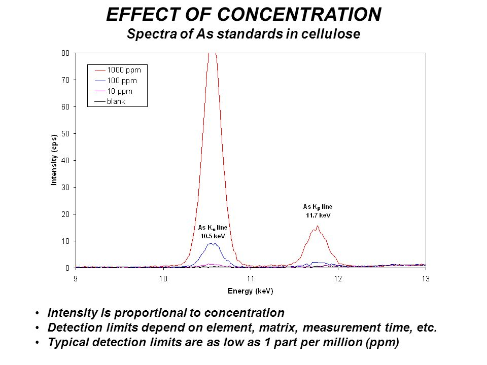 EFFECT OF CONCENTRATION Spectra of As standards in cellulose Intensity is proportional to concentration Detection limits depend on element, matrix, me