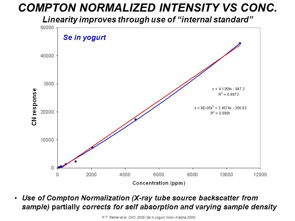 COMPTON NORMALIZED INTENSITY VS CONC. Linearity improves through use of internal standard Use of Compton Normalization (X-ray tube source backscatter