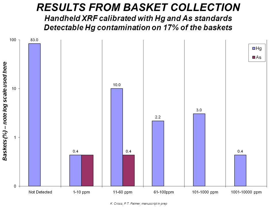 Baskets (%) – note log scale used here RESULTS FROM BASKET COLLECTION Handheld XRF calibrated with Hg and As standards Detectable Hg contamination on