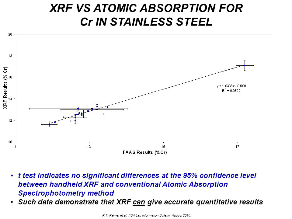 t test indicates no significant differences at the 95% confidence level between handheld XRF and conventional Atomic Absorption Spectrophotometry meth