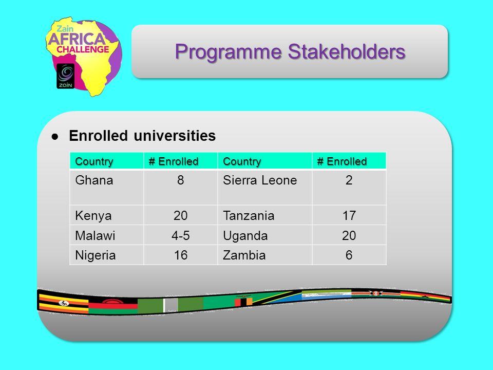 Programme Stakeholders Enrolled universitiesCountry # Enrolled Country Ghana8Sierra Leone2 Kenya20Tanzania17 Malawi4-5Uganda20 Nigeria16Zambia6