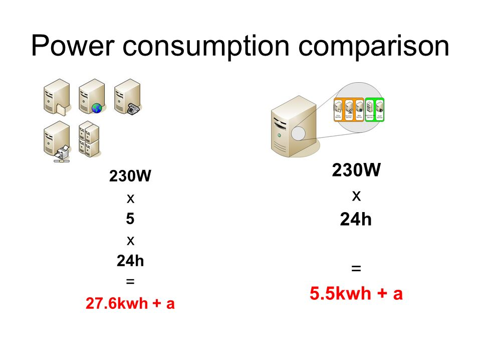Power consumption comparison 230W x 5 x 24h = 27.6kwh + a 230W x 24h = 5.5kwh + a