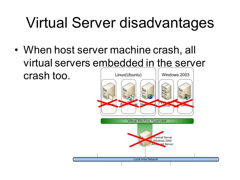 Virtual Server disadvantages When host server machine crash, all virtual servers embedded in the server crash too.