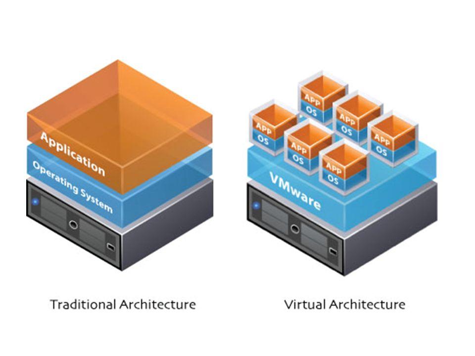 Guest system –fully virtualized para virtualized »OS : Linux, Plan9, OpenSolaris »hypervisor:Xen,Virtuozzo,Vserver,OpenVZ hybrid kernel-based virtual machine Cloud server