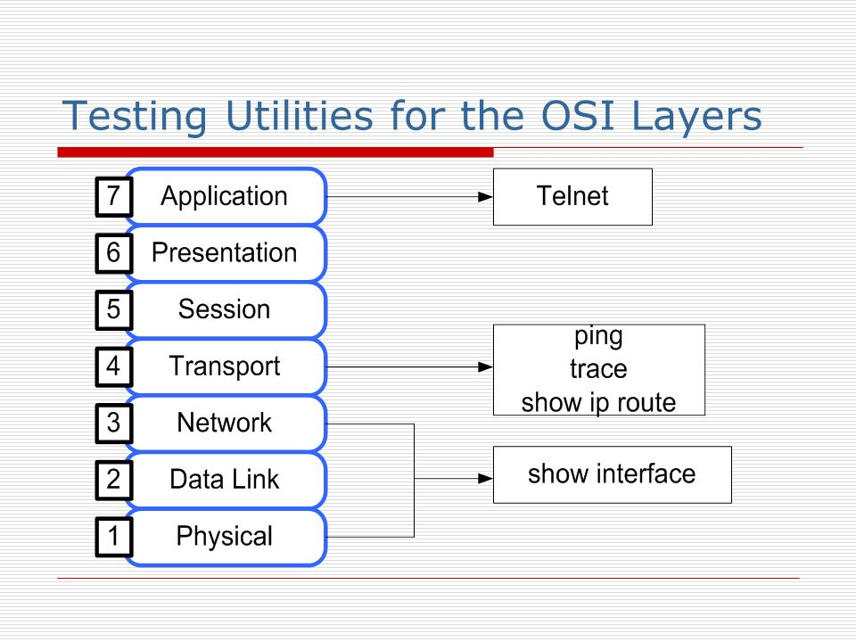 Testing Utilities for the OSI Layers