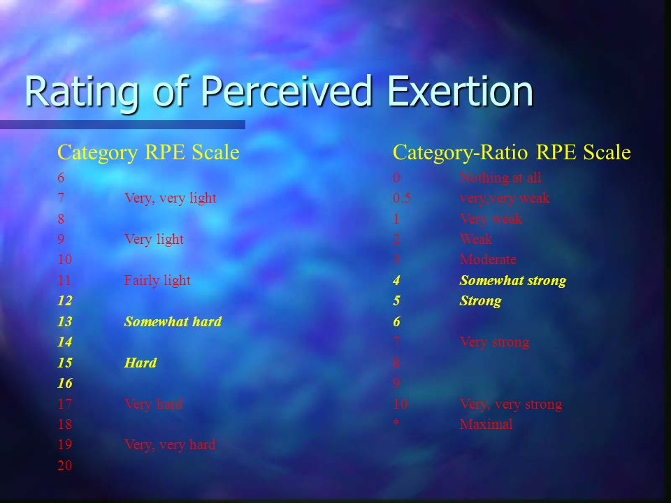 Rating of Perceived Exertion Category RPE ScaleCategory-Ratio RPE Scale 60Nothing at all 7Very, very light0.5very,very weak 81Very weak 9Very light2We