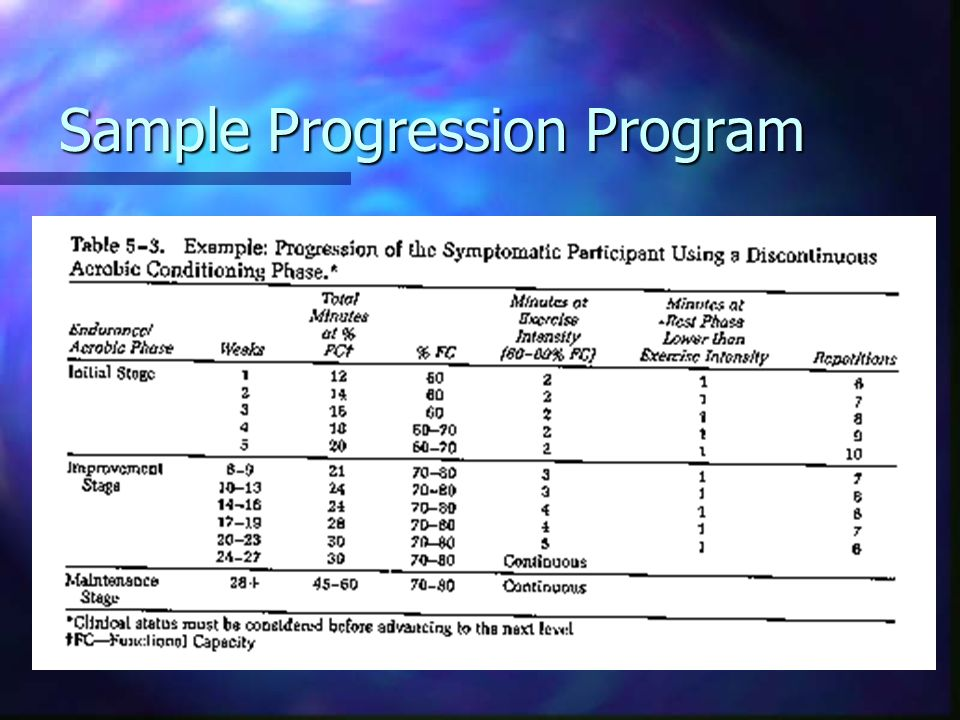 Sample Progression Program
