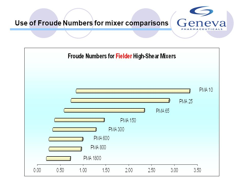 Use of Froude Numbers for mixer comparisons