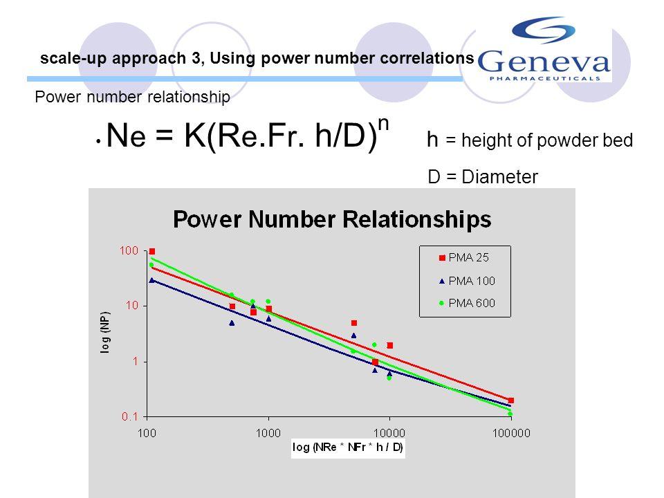 Ne = P / ( n 3 d 5 )Newton (power) Fr = n 2 d / gFroude Re = d 2 n / Reynolds P - power consumption [ML 2 T -5 ] - specific density of particles [M L