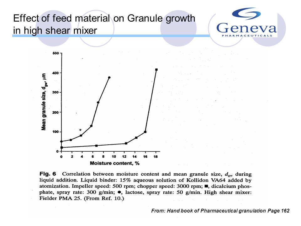 Granule growth in high shear mixer