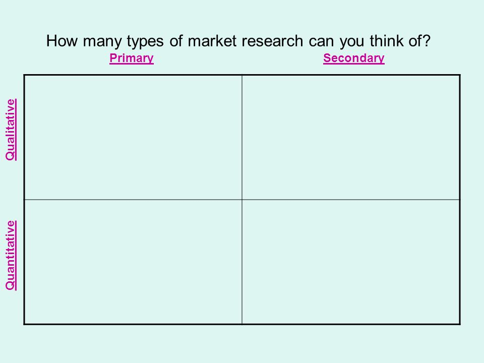 How many types of market research can you think of? PrimarySecondary Qualitative Quantitative