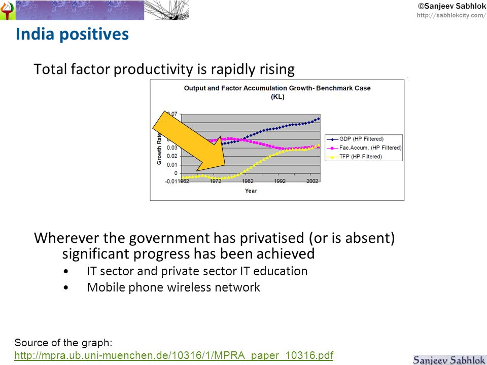 India positives Total factor productivity is rapidly rising Wherever the government has privatised (or is absent) significant progress has been achieved IT sector and private sector IT education Mobile phone wireless network Source of the graph: http://mpra.ub.uni-muenchen.de/10316/1/MPRA_paper_10316.pdf