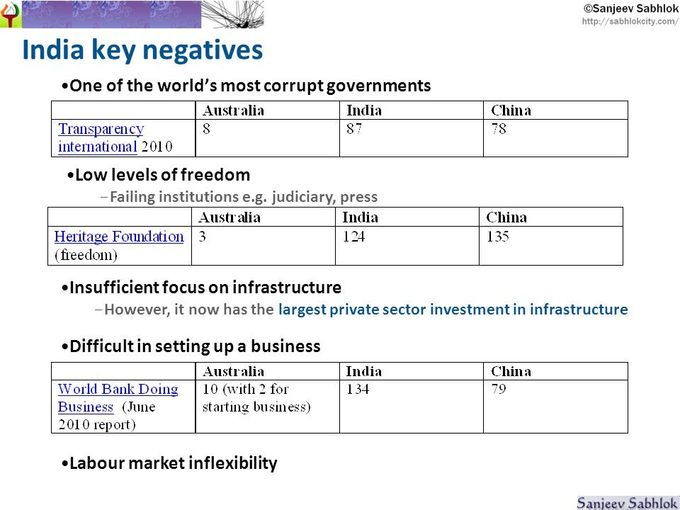 India key negatives One of the worlds most corrupt governments Low levels of freedom - Failing institutions e.g.