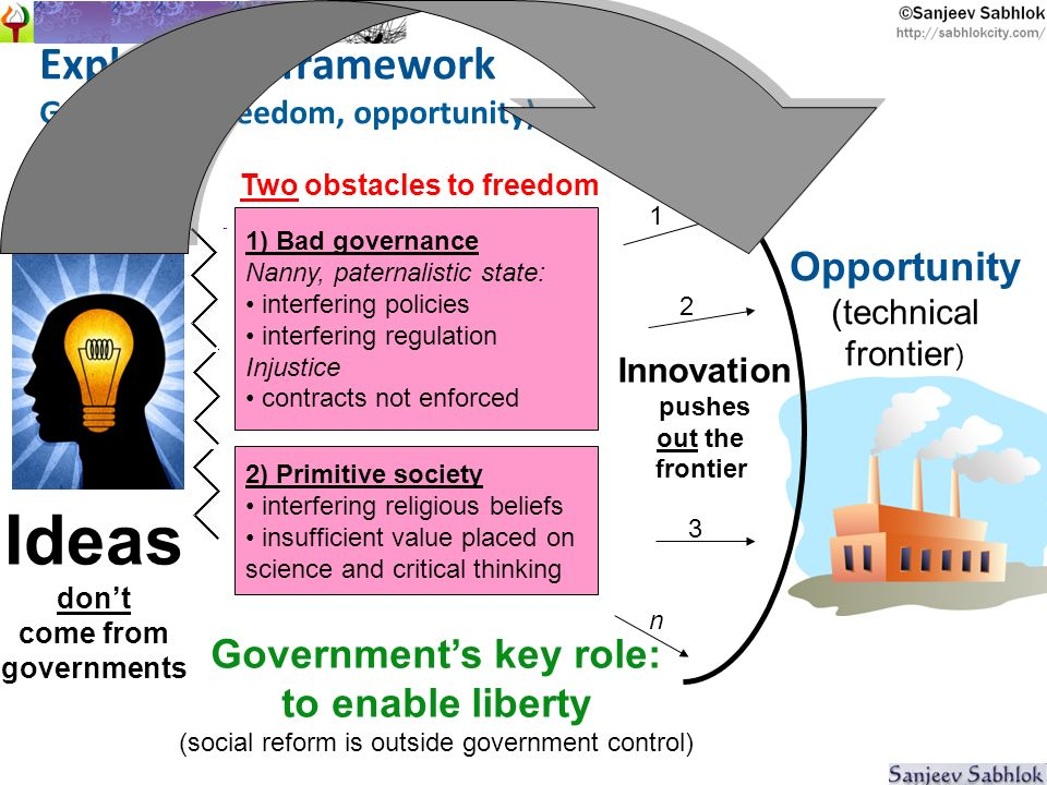 1 2 3 n Two obstacles to freedom Opportunity (technical frontier ) Governments key role: to enable liberty (social reform is outside government control) Ideas dont come from governments Explanatory framework Growth = f (freedom, opportunity) Innovation pushes out the frontier 2) Primitive society interfering religious beliefs insufficient value placed on science and critical thinking People innovate better if the government gets out of their way 1) Bad governance Nanny, paternalistic state: interfering policies interfering regulation Injustice contracts not enforced