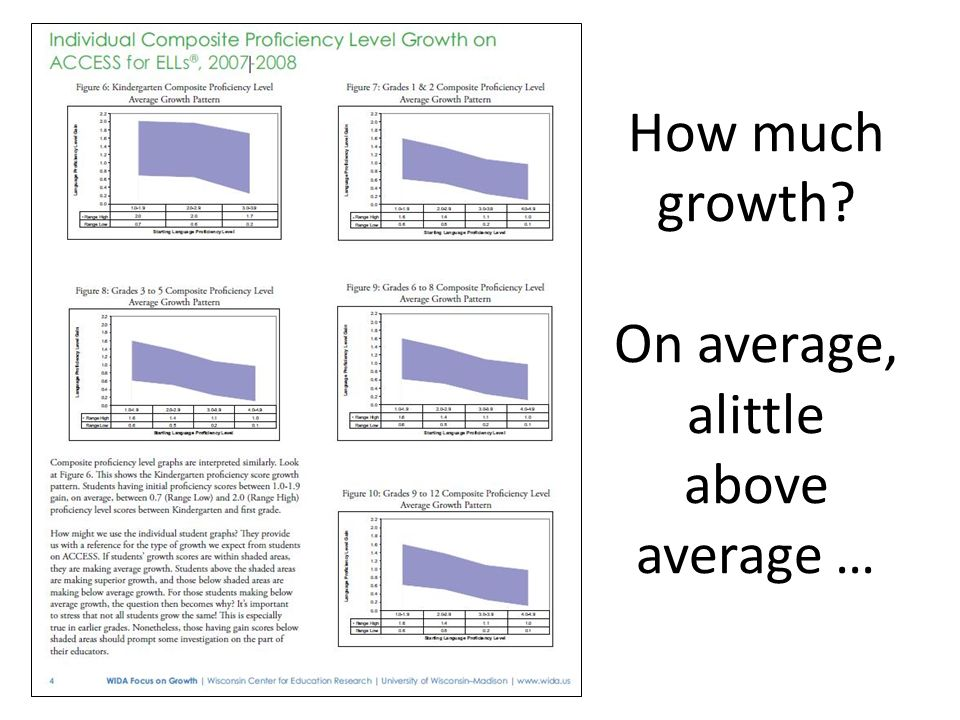 How much growth On average, alittle above average …