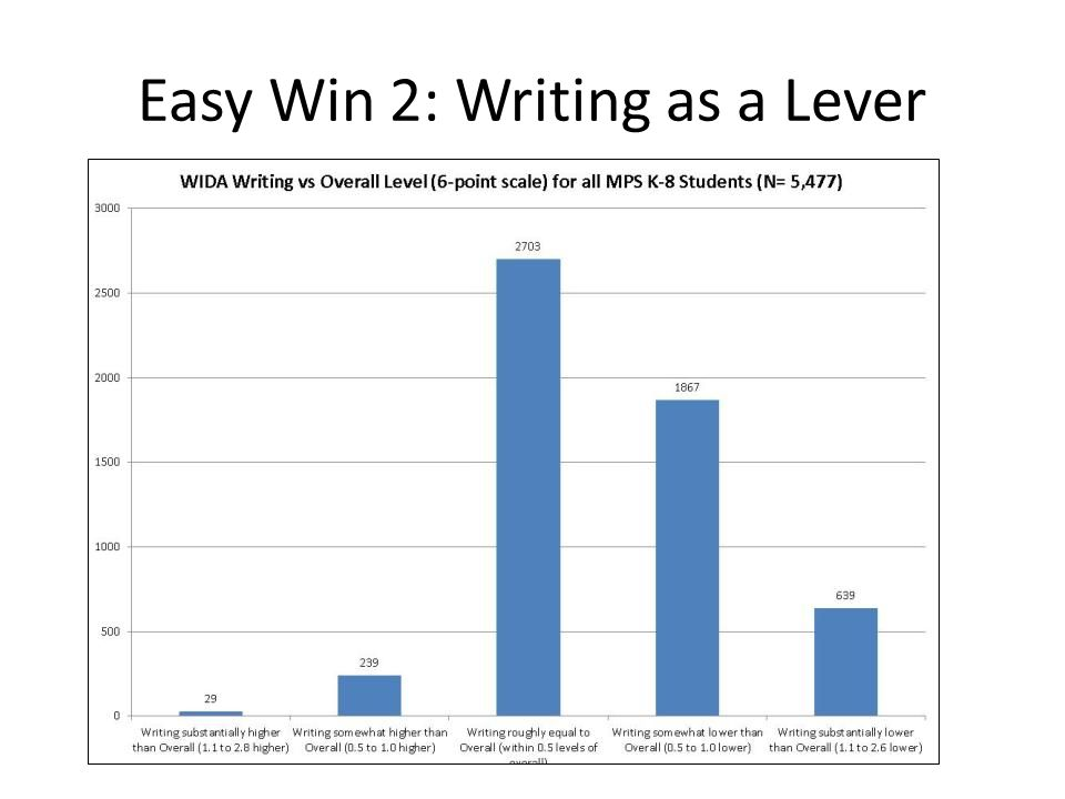 Easy Win 2: Writing as a Lever