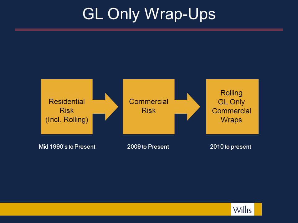 GL Only Wrap-Ups Residential Risk (Incl.