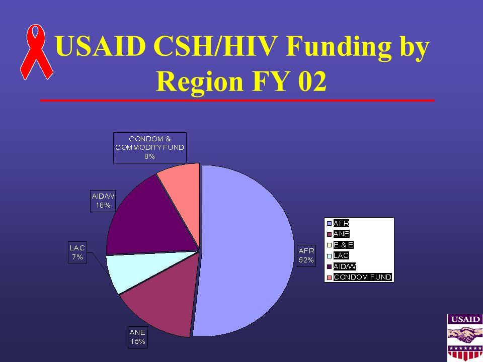 USAID CSH/HIV Funding by Region FY 02